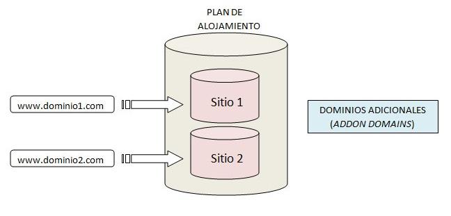 http://img110.xooimage.com/files/f/0/f/dominios_adicionales_2-4dfb757.jpg