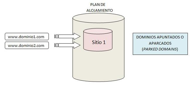 http://img110.xooimage.com/files/0/f/0/dominios_aparcados_2-4dfb745.jpg